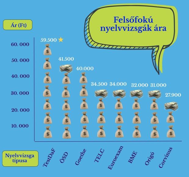 felsofoku_nyelvvizsga_arak