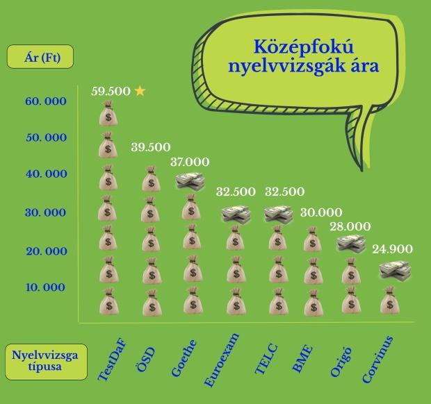 kozepfoku_nyelvvizsga_arak
